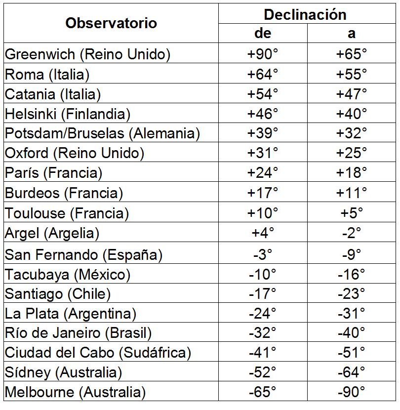 Lista de los observatorios participantes en el proyecto Carte du Ciel.
