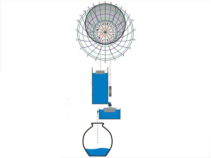 Principio de funcionamiento del reloj anafórico. Tomado de Kostas Kotsanas.