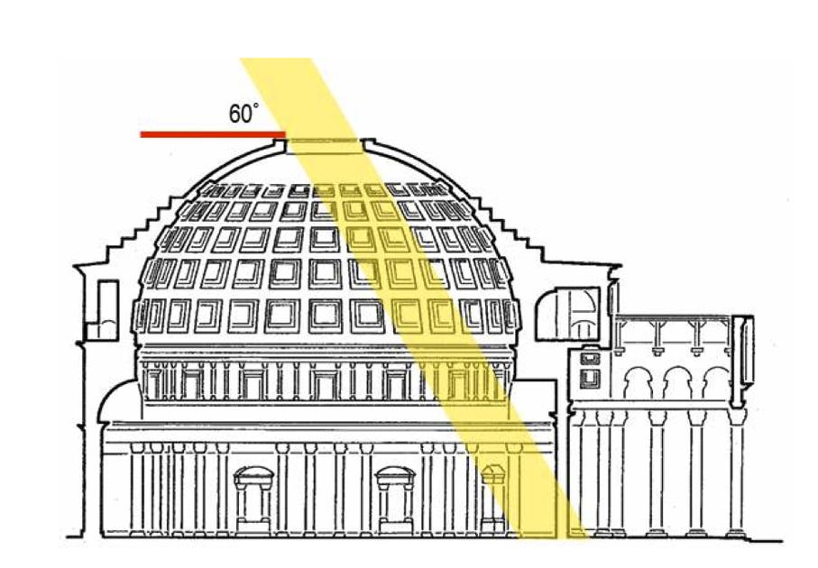 Esquema de la entrada de la luz solar el 21 de abril